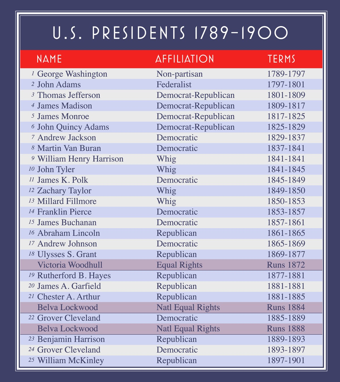 US Presidents 1789-1900