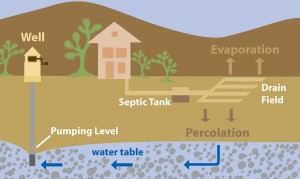 Septic system graphic - 2