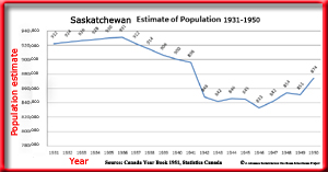 Estimate of Population of Saskatchewan 1931-1950 Chart