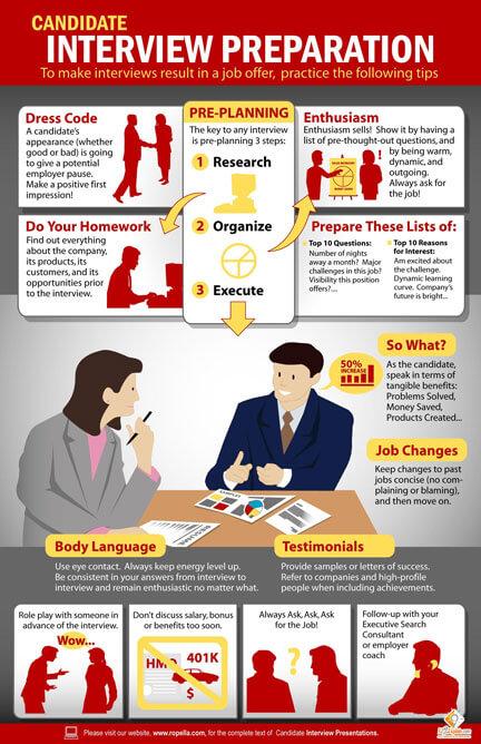 Infographic Interview Preparation