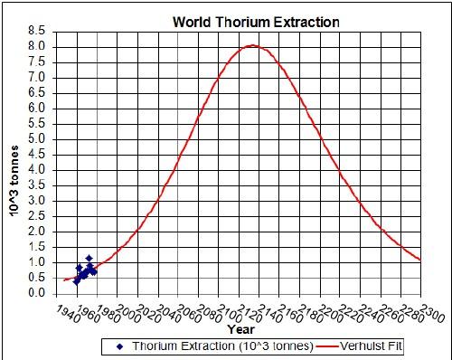Thorium Depletion