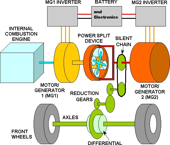 10000 Inverter Wiring Diagram Physics Of The 2005 Toyota Prius