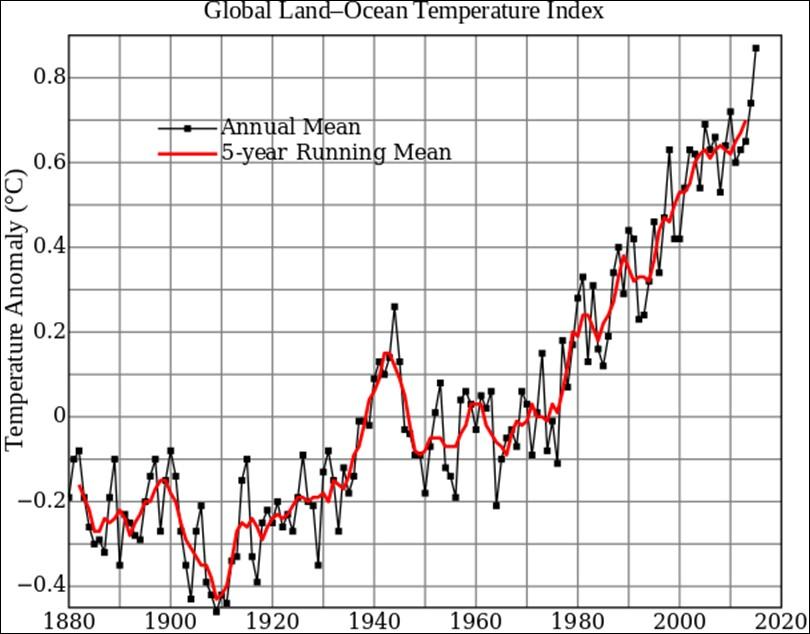 Global Warming Graphs
