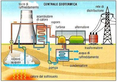 centrale geotermoelettrica