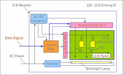 Tft Lcd Color Monitor Wiring Diagram What Is Tft Lcd Tv And Lcd Monitor Panel