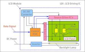 What is TFT LCD TV and LCD Monitor Panel?