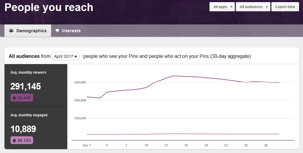 Pinterest People You Reach April 2017 | https://www.roseclearfield.com