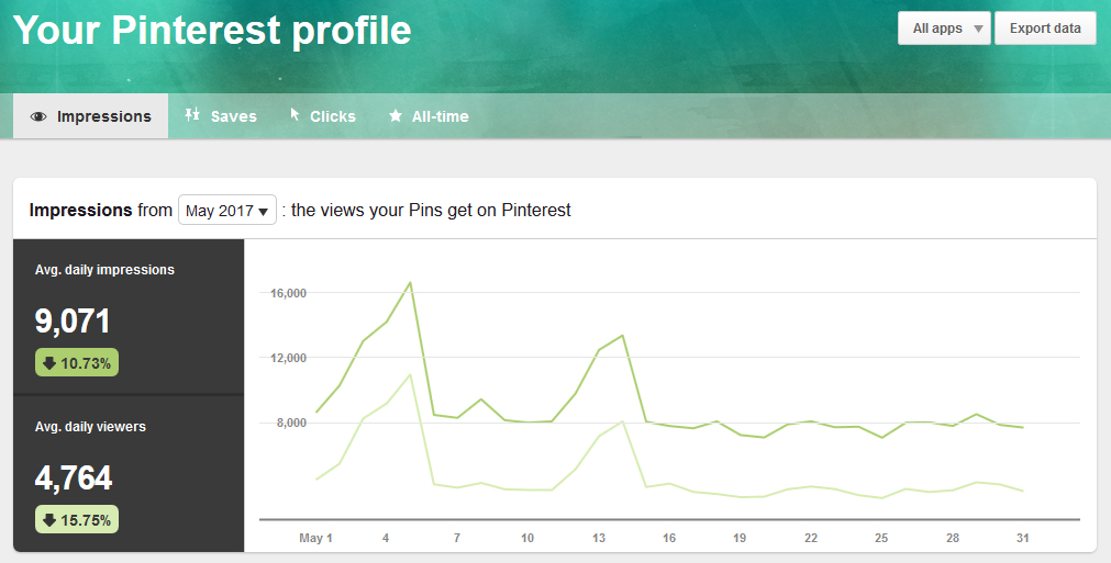 Pinterest Analytics Pinterest Profile May 2017 | http://www.roseclearfield.com