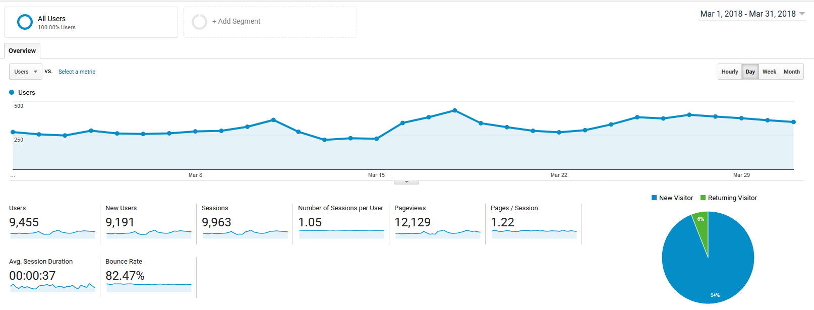 March 2018 Google Analytics roseclearfield.com | http://www.roseclearfield.com