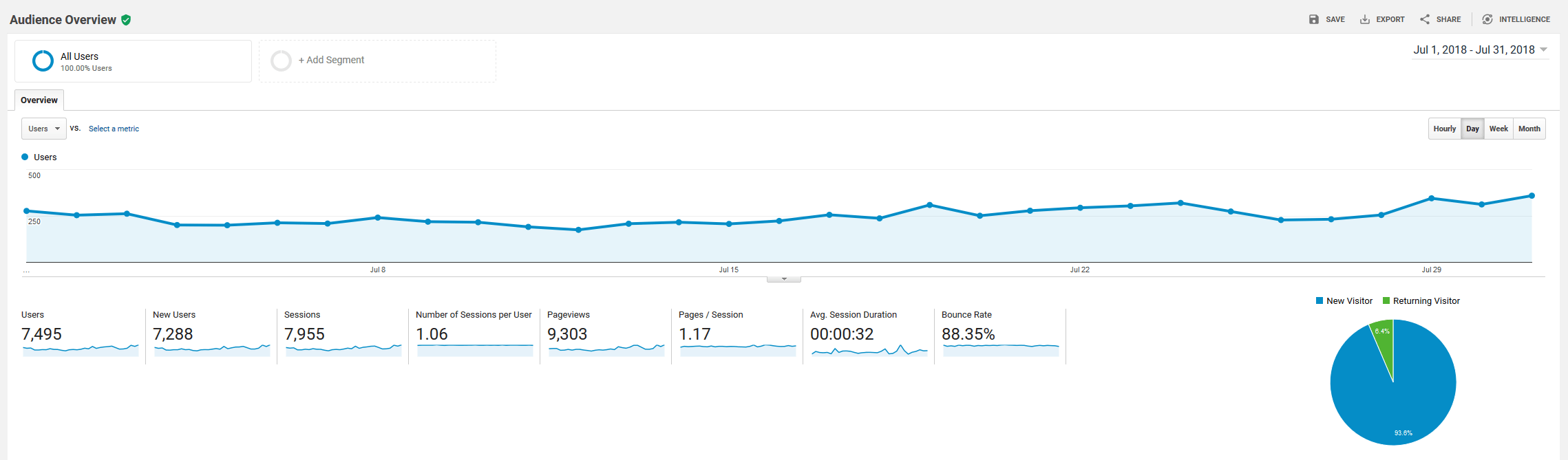 July 2018 Google Analytics roseclearfield.com | http://www.roseclearfield.com