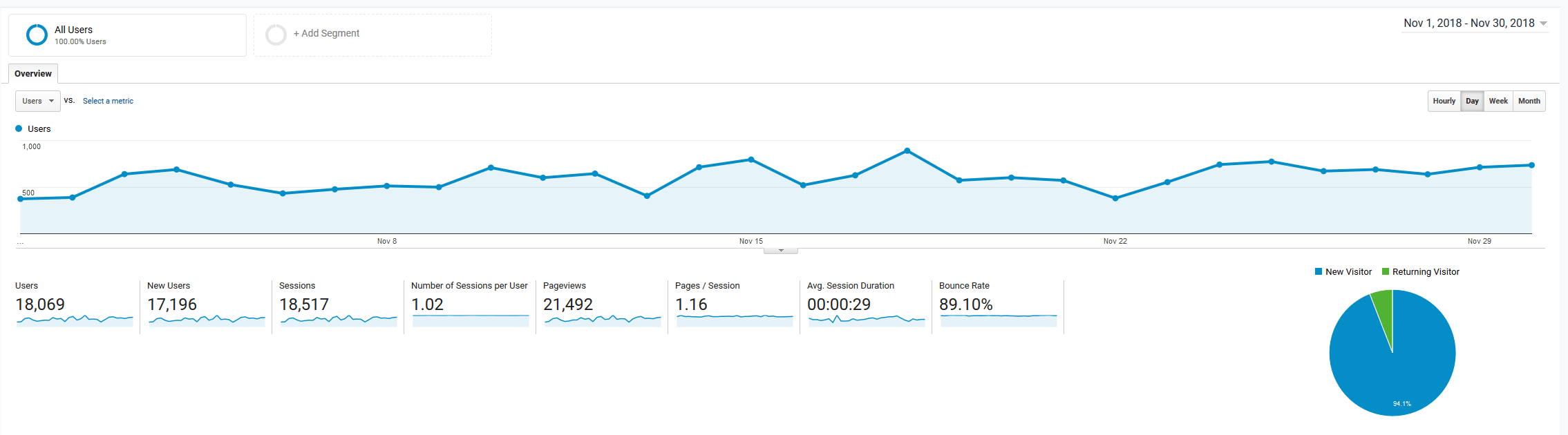roseclearfield.com November 2018 Google Analytics | https://www.roseclearfield.com