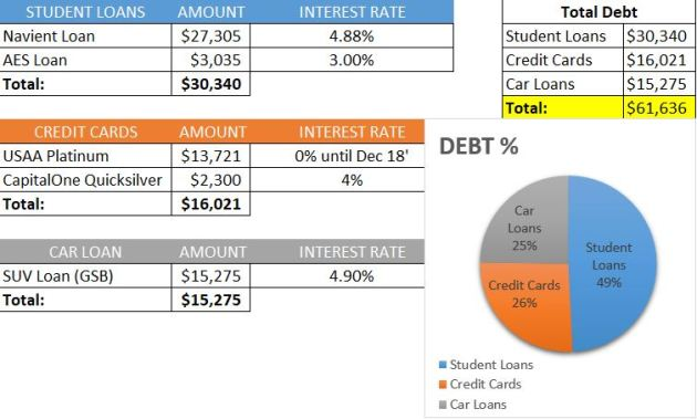 3rd Quarter Debt Report | Rose Colored Water #money #debt #finances