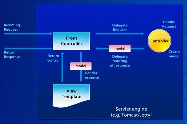mvc struts architecture diagram lenel 1320 wiring how spring works balaram request flow