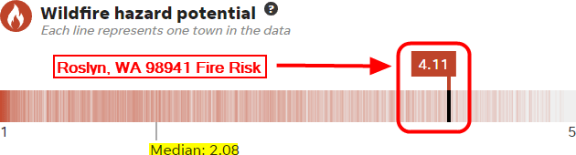Roslyn Wa fire risk