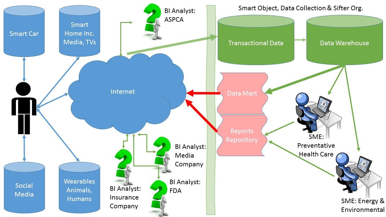 Smart Object Data Ecosystem