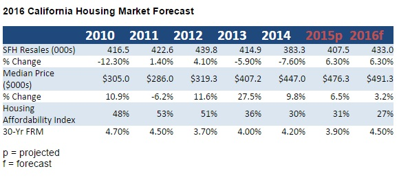 C A R  released its 2016 housing market forecast | Rosie's