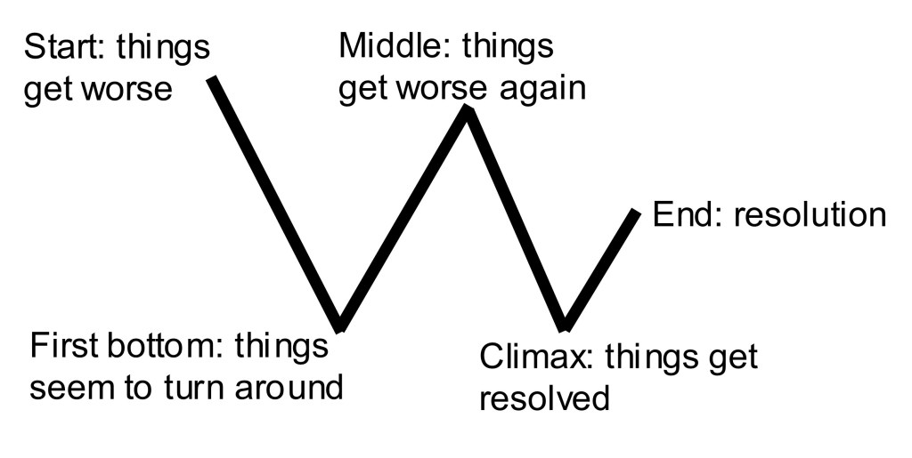 The W-shaped version of the story arc