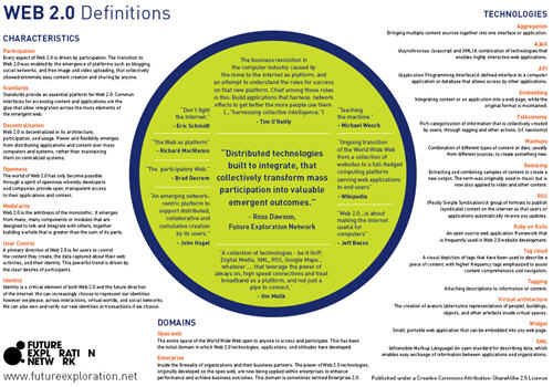 Web 2.0 Definitions