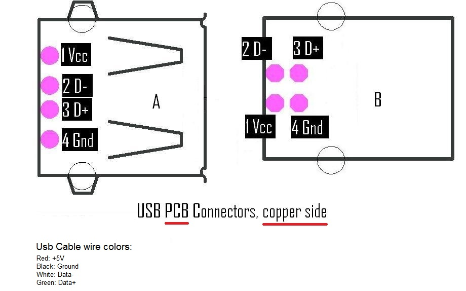 and wire colors. Pinning of USB A and B PCB connectors