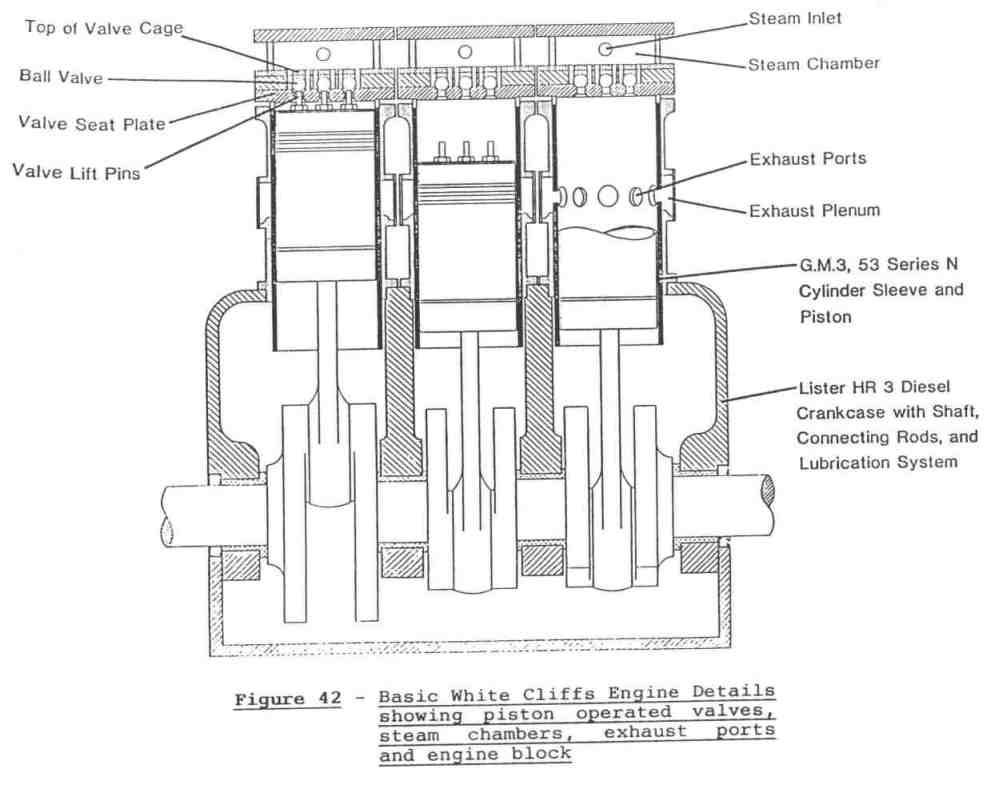 medium resolution of figure 42 basic white cliffs engine details showing piston operated valves steam chambers