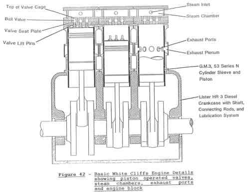 small resolution of figure 42 basic white cliffs engine details showing piston operated valves steam chambers