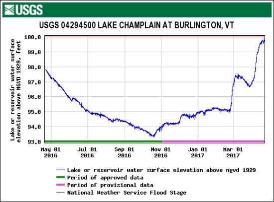 Current Lake Champlain water level on April 21, 2017 (Source: USGS.gov)