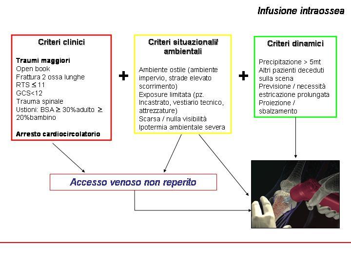 Infusione Intraossea in Emergenza  Redazione Sanitaria