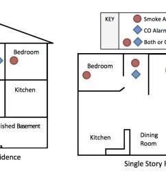 smoke alarms graphic [ 1300 x 650 Pixel ]