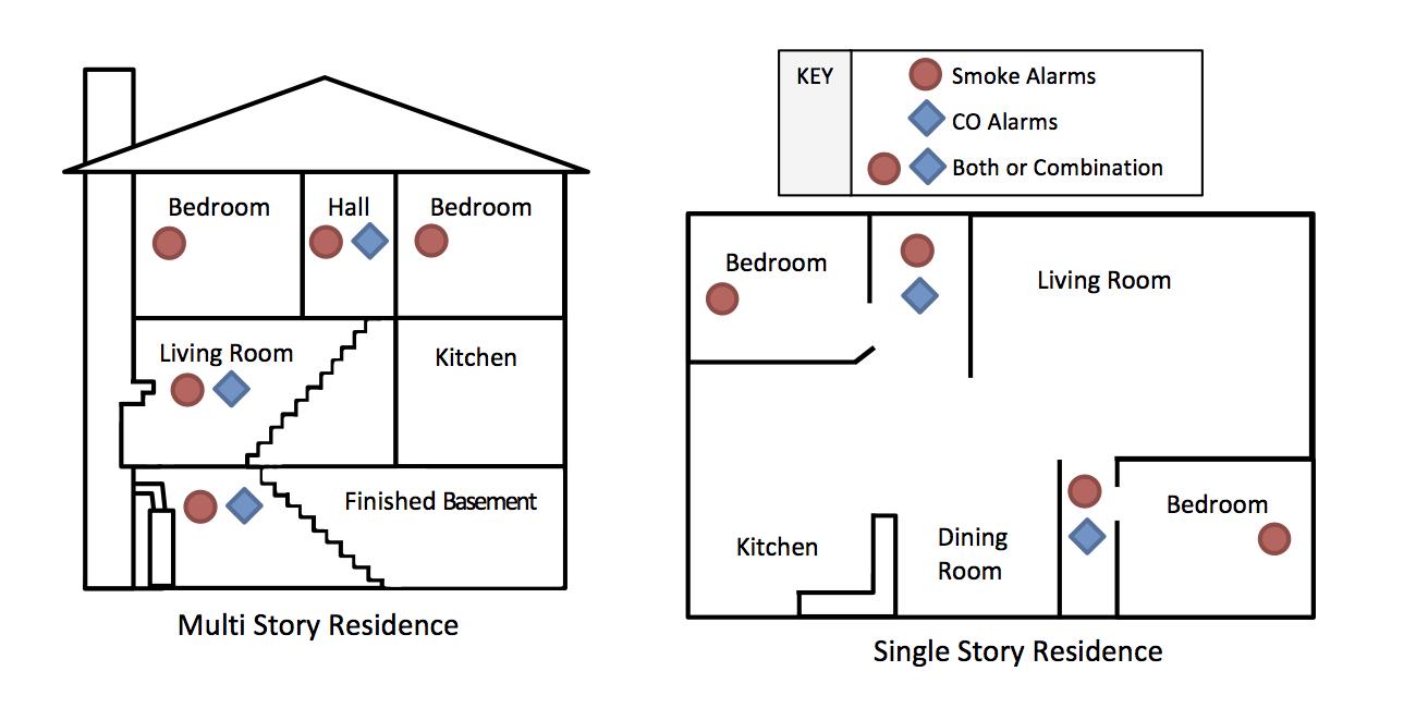 hight resolution of smoke alarms graphic