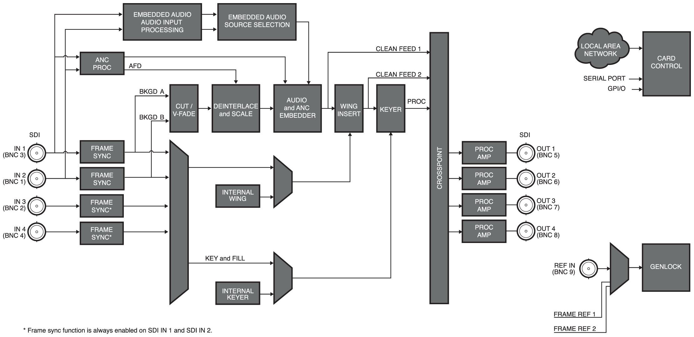 UDC-8625A 3G / HD / SD SDI Multi-Function Format Converter