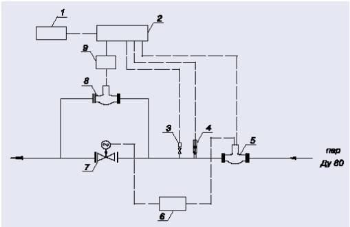 Приборы учета тепловой энергии пара с вихревыми