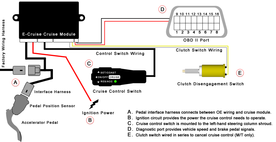 How Electronic Cruise Control Works