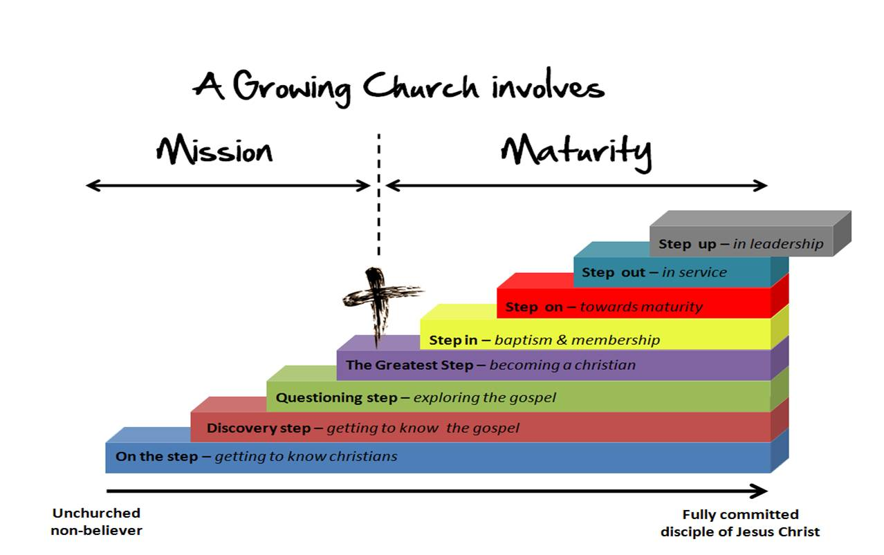 medium resolution of a growing church involves mission maturity