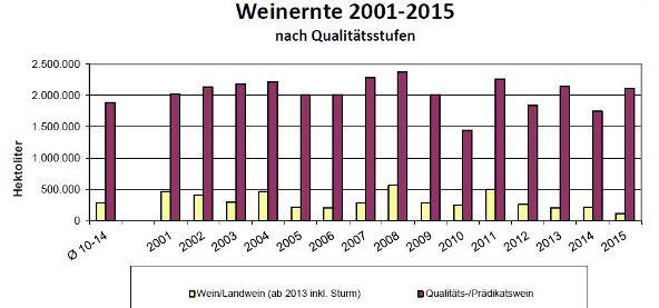 Weinernte_2001-2015