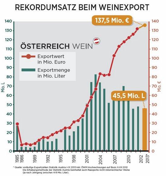 weinexport österreich