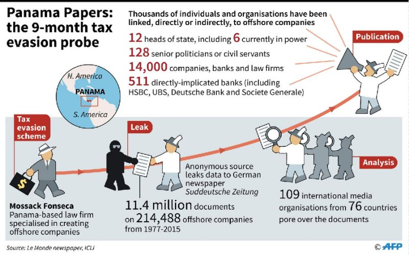 The Panama Papers : The Revolution Will Be Digitized – Rough Diplomacy