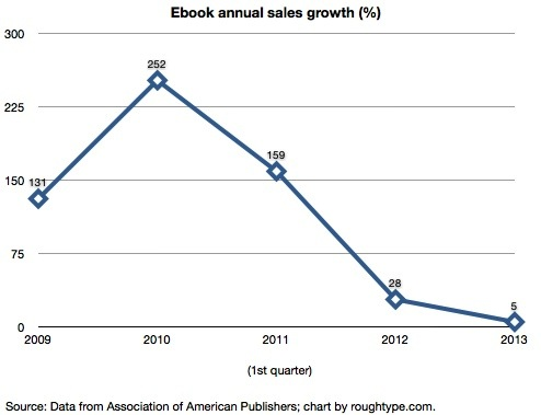 The Flattening Of E Book Sales Rough Type