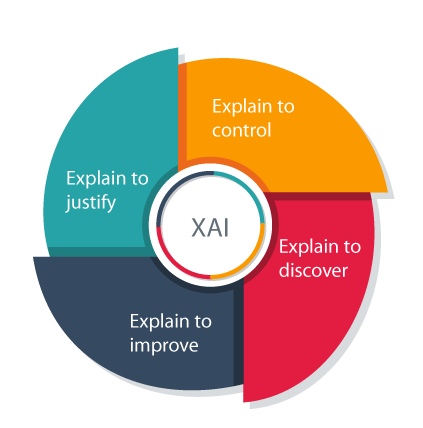 Need for Explainable Artificial Intelligence or Explainable AI - RoundSqr