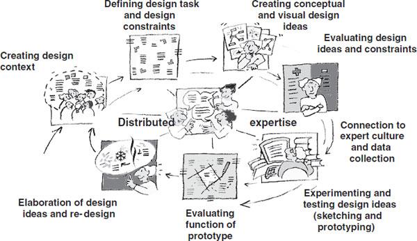 The International Handbook of Collaborative Learning
