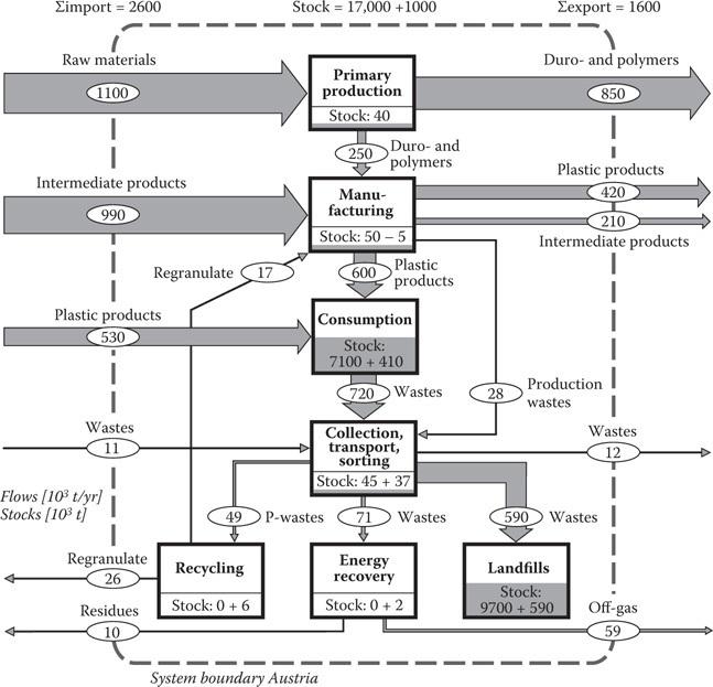 Handbook of Material Flow Analysis