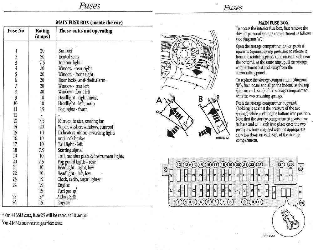medium resolution of fuse box on rover 45 wiring diagram ebook rover 45 fuse box fuse box on rover