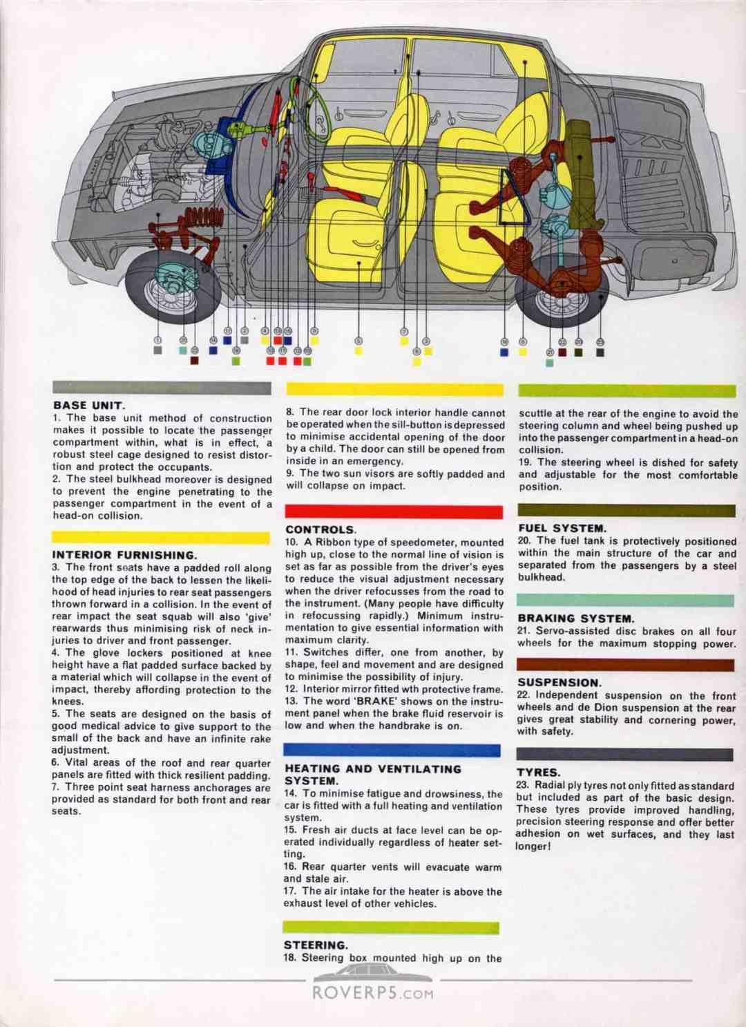 Brochure - 1967 - Rover - Page 13
