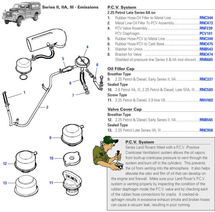 land rover series 3 diesel engine diagram