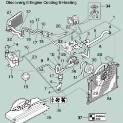 Land Rover Discovery 4 Wiring Diagram Baldor 3 Hp Motor Vacuum All Data Radiator Further Line Range Classic