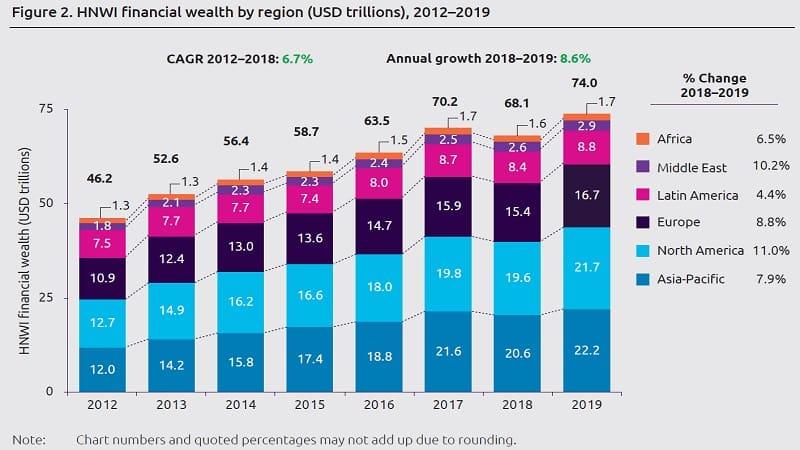 Έκθεση για τον Παγκόσμιο Πλούτο:Οι υπερ-πλούσιοι αυξήθηκαν κατά 9,1%