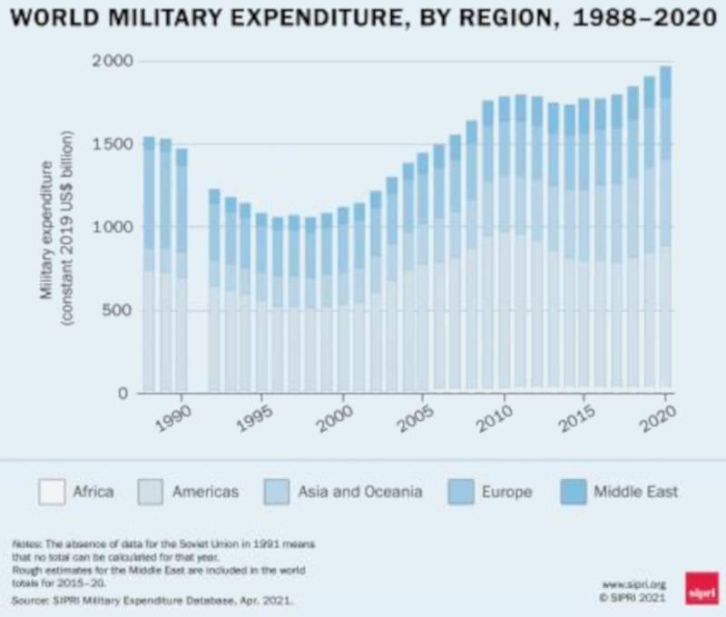 Αύξηση των εξοπλιστικών δαπανών εν μέσω οικονομικής κρίσης και πανδημίας