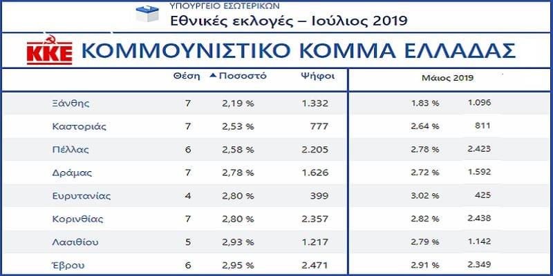 Βουλευτικές 2019 - Εκλογική επιρροή ΚΚΕ vs Χρυσή Αυγή (Χάρτης)
