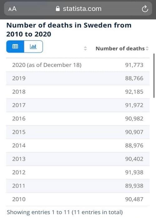 Για τη Σουηδία και τους θανάτους της τελευταίας 10ετίας