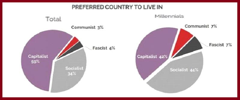 ΗΠΑ: Δημοσκόπηση - ράπισμα στην αντικομμουνιστική υστερία