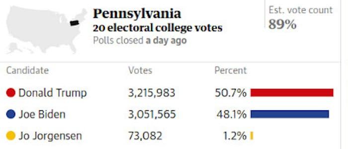 Εκλογές Πενσυλβάνια